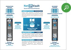 Net2Vault Disaster Recovery Architecture